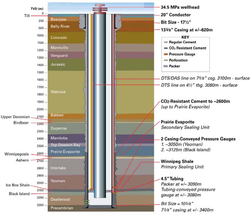 Figure 1: The Aquistore Project Well Completion Plan by Petroleum Technology Research Centre (PTRC)